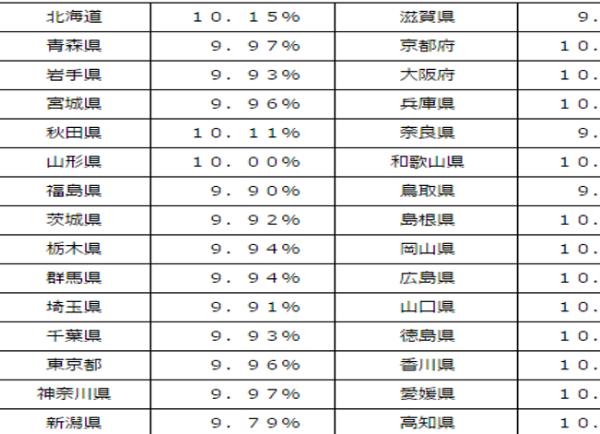 28年 協会けんぽ保険料 2
