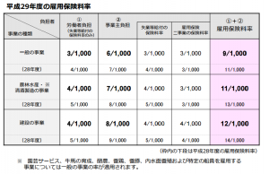 H29雇用保険料率