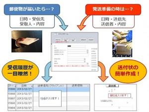 【ご好評につき再配信!】重要郵送物の管理していますか? 「書類受発信 履歴管理システム 送付状も作れます