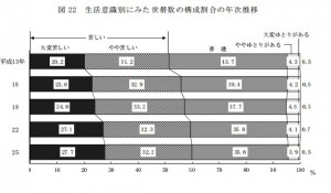 生活意識、59.9%が苦しいと回答 厚労省調査