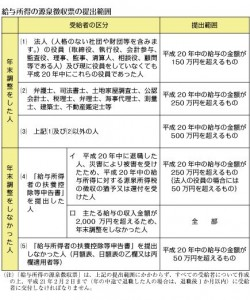源泉徴収票1
