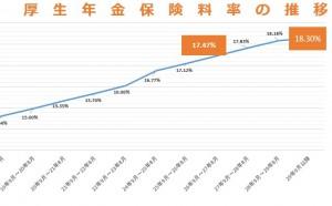 【給与明細に注目】 H26年9月からの厚生年金保険料率が引上げ