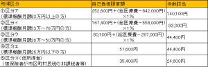 高額療養費区分(平成27年1月)